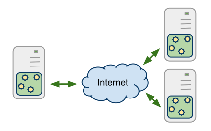 Network of servers